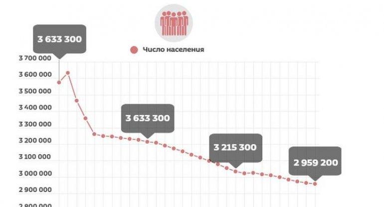 Ermənistan əhalisi 700 min nəfər azalıb